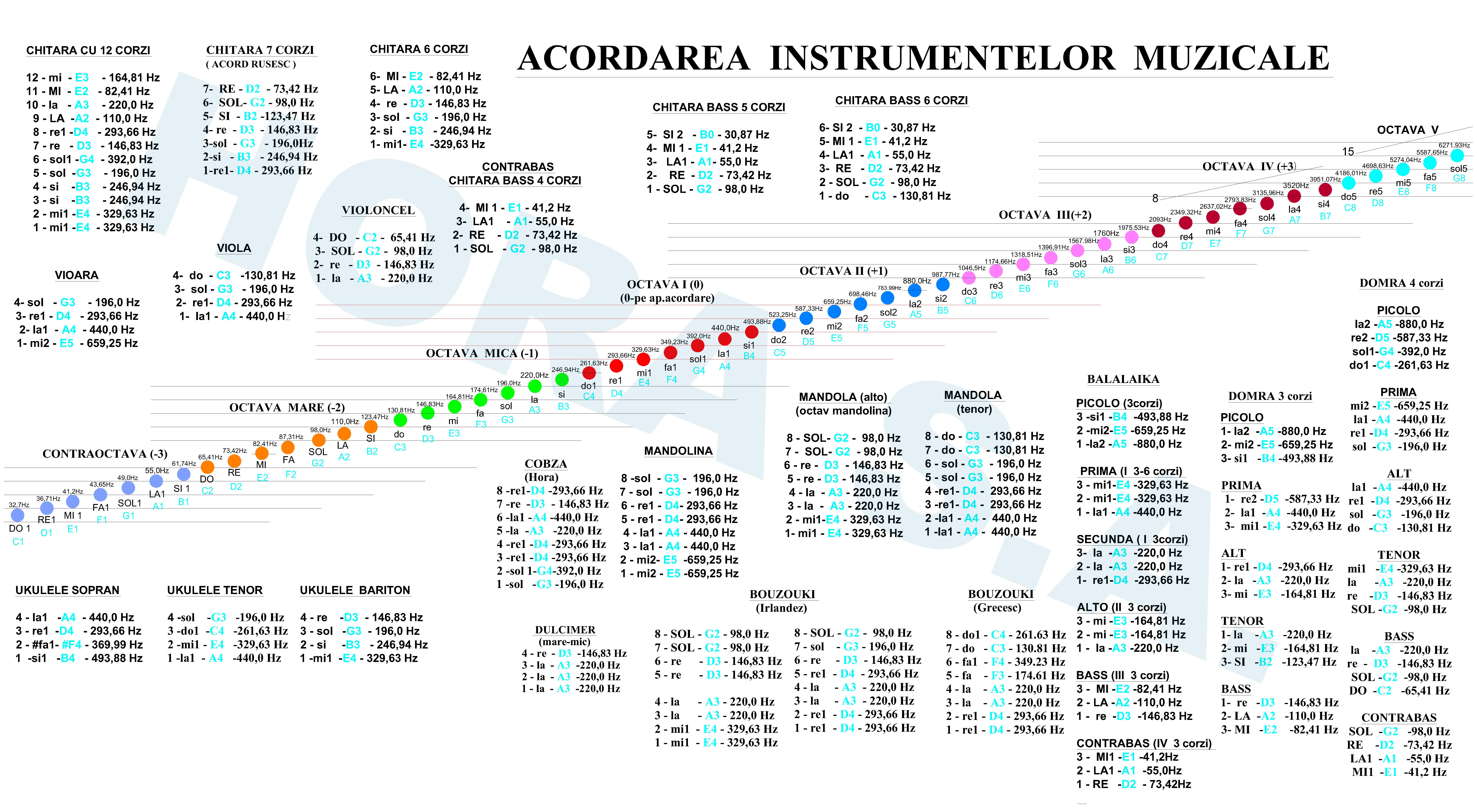 Acordarea instrumentelormuzicale
